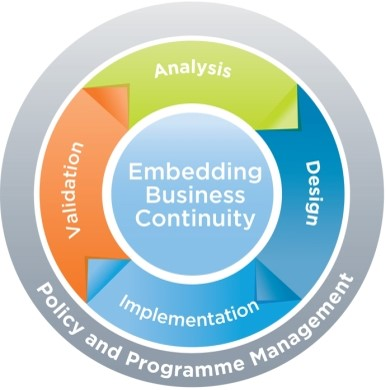 business continuity lifecycle